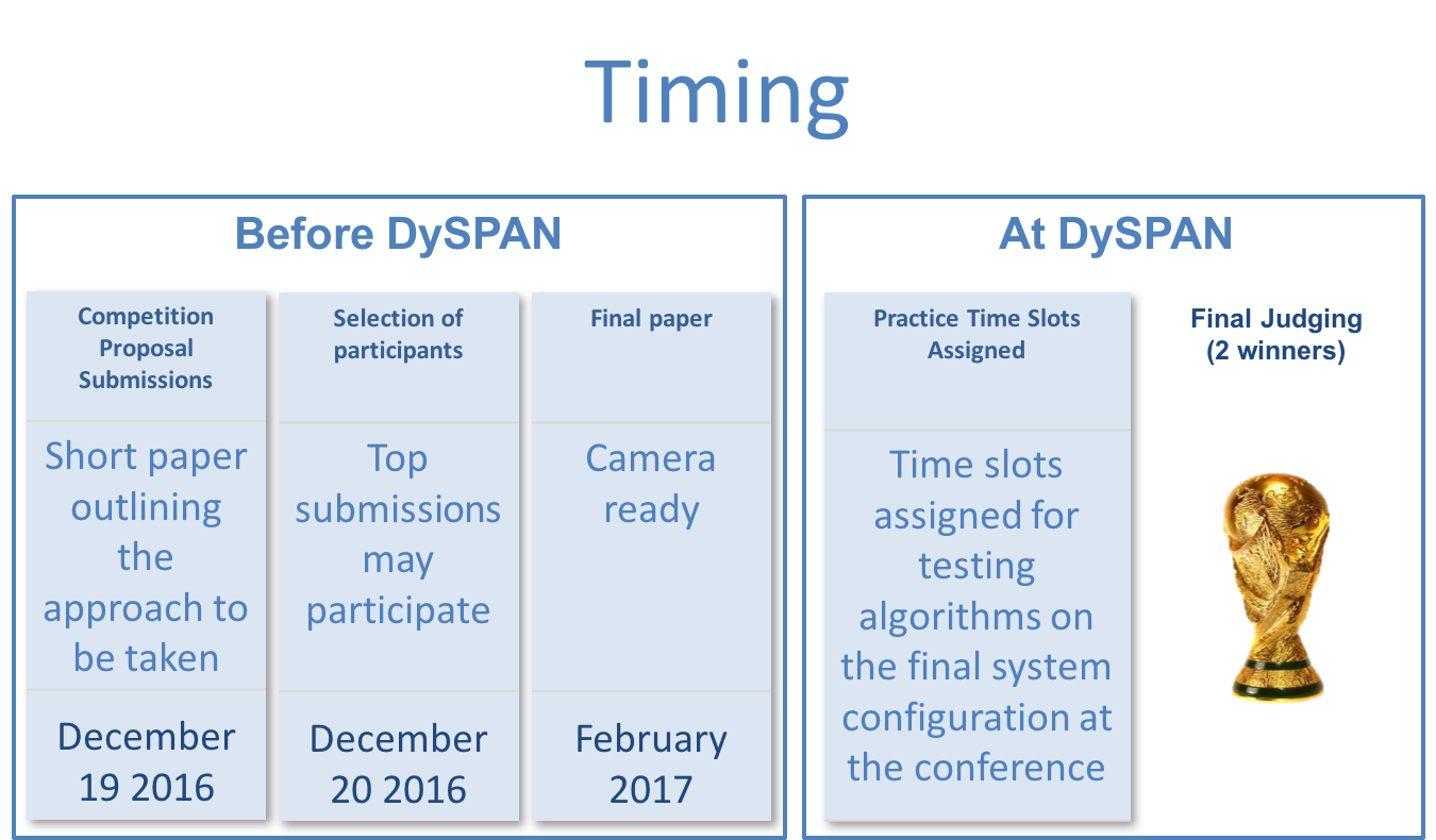 Figure 1: Timeframe for the challenge before and @ DySPAN