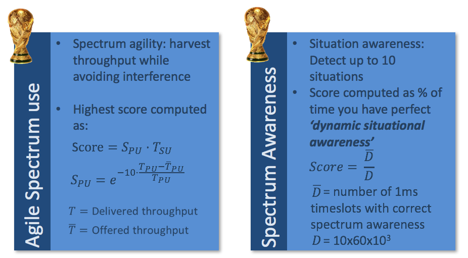 Figure 4: Agile Spectrum Agility Use and Spectrum Awareness